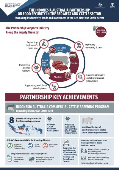 Partnership Key Achievements 2013 - 2020